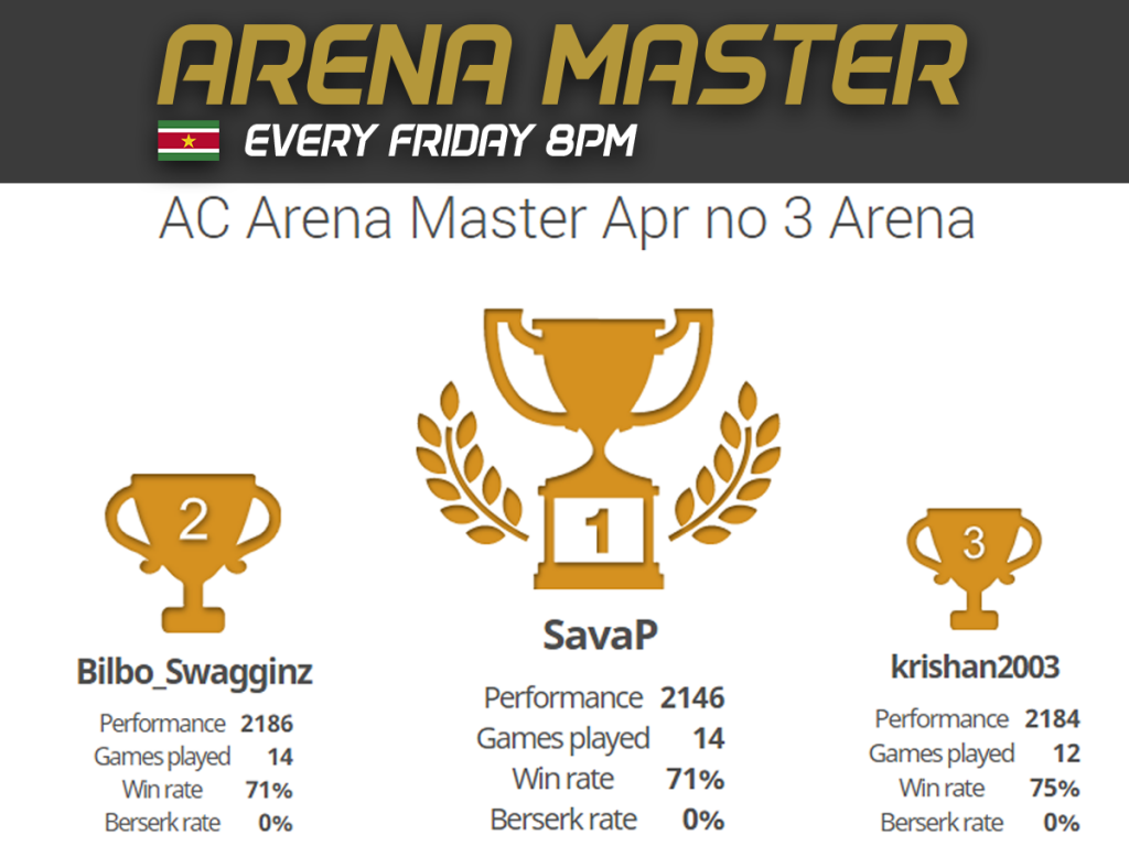 Results Arena Master Apr #3